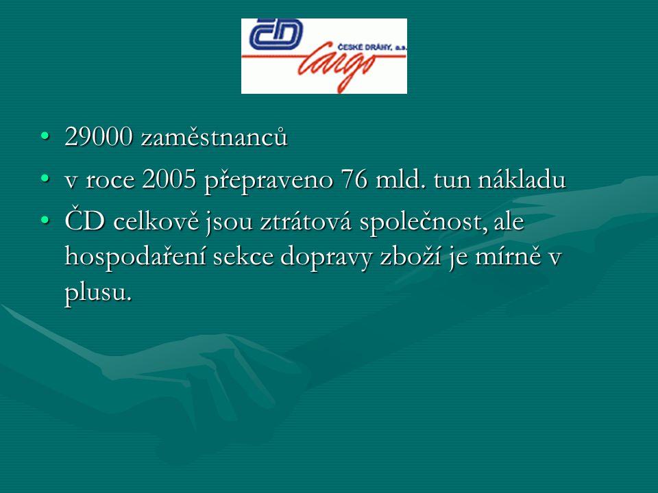 29000 zaměstnanců29000 zaměstnanců v roce 2005 přepraveno 76 mld. tun nákladuv roce 2005 přepraveno 76 mld. tun nákladu ČD celkově jsou ztrátová spole
