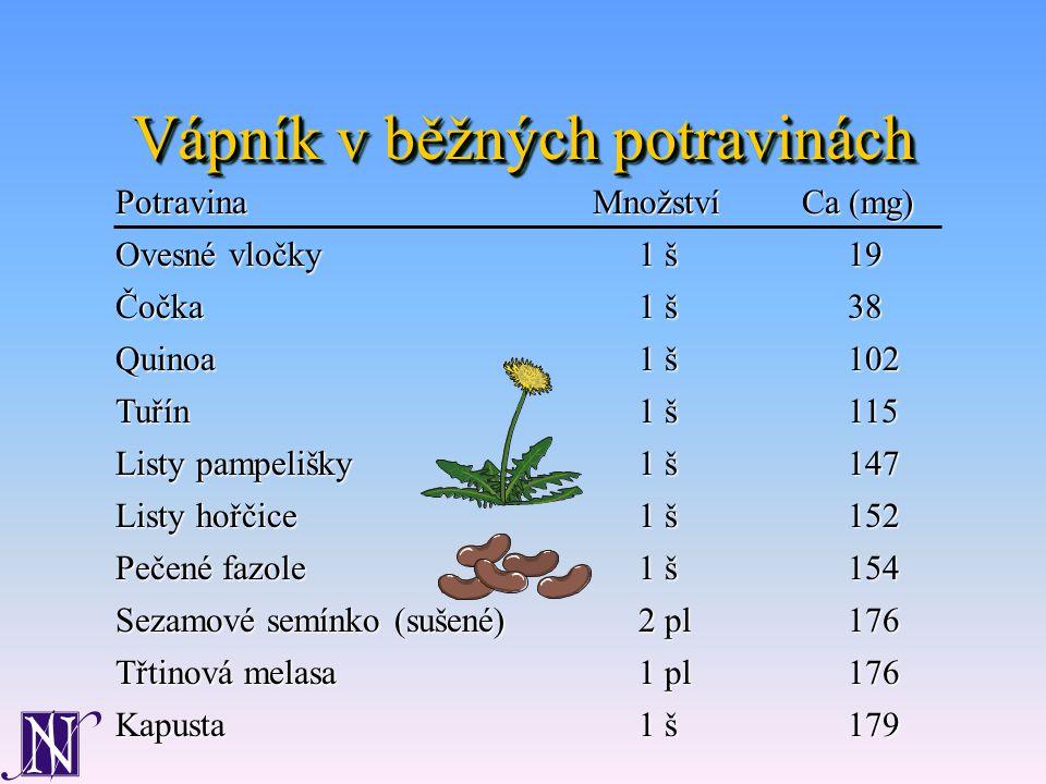 Vápník v běžných potravinách Ovesné vločky1 š19 Čočka1 š38 Quinoa 1 š102 Tuřín1 š115 Listy pampelišky1 š147 Listy hořčice1 š152 Pečené fazole1 š154 Sezamové semínko (sušené)2 pl176 Třtinová melasa1 pl176 Kapusta1 š179 PotravinaMnožstvíCa (mg)