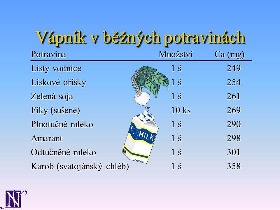 Vápník v běžných potravinách Listy vodnice1 š249 Lískové oříšky1 š254 Zelená sója1 š261 Fíky (sušené)10 ks269 Plnotučné mléko1 š290 Amarant1 š298 Odtučněné mléko1 š301 Karob (svatojánský chléb)1 š358 PotravinaMnožstvíCa (mg)