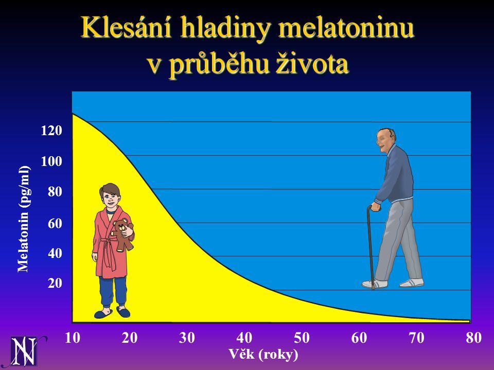 Klesání hladiny melatoninu v průběhu života