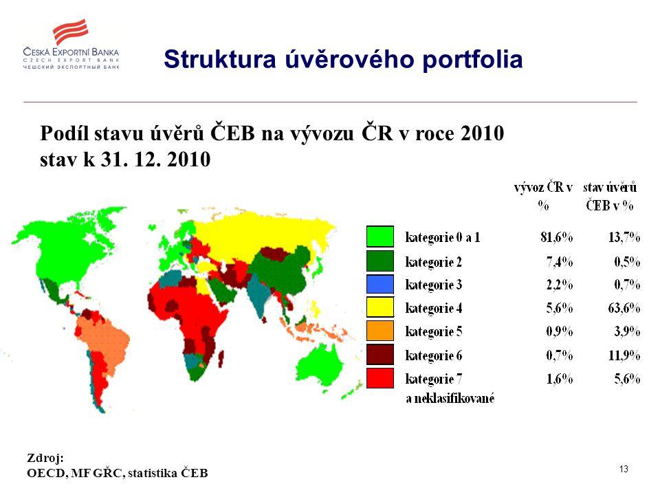 13 Struktura úvěrového portfolia Podíl stavu úvěrů ČEB na vývozu ČR v roce 2010 stav k 31.
