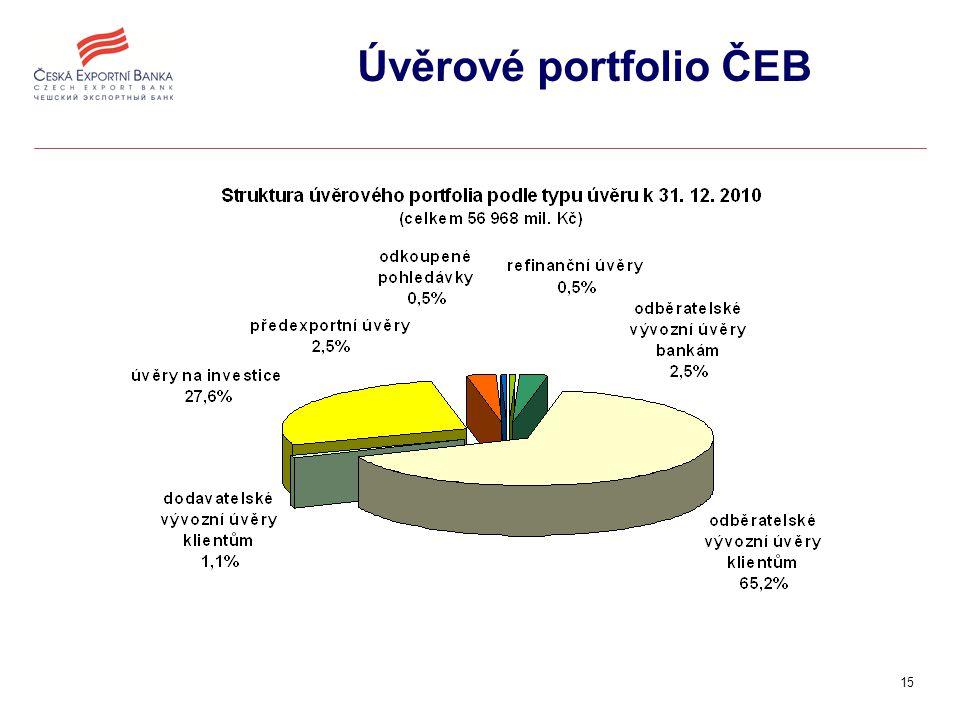 15 Úvěrové portfolio ČEB