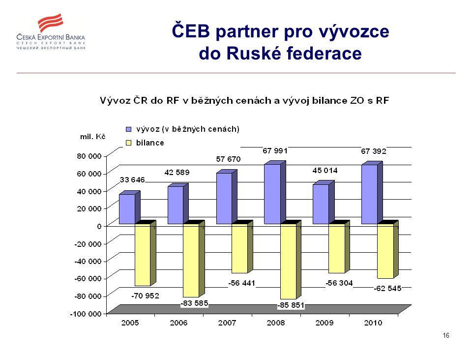 16 ČEB partner pro vývozce do Ruské federace