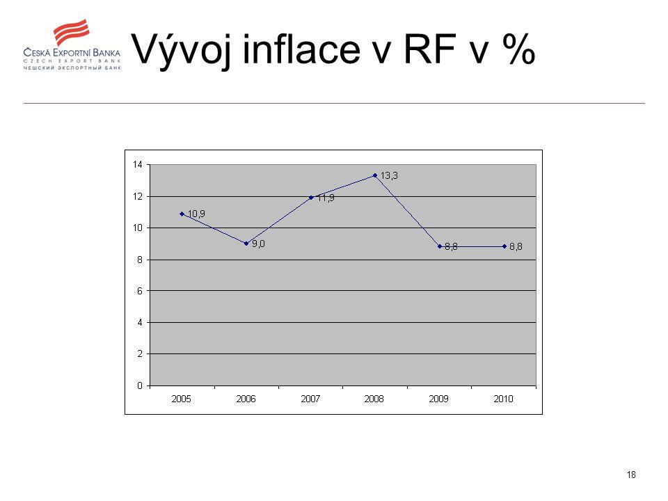 18 Vývoj inflace v RF v %