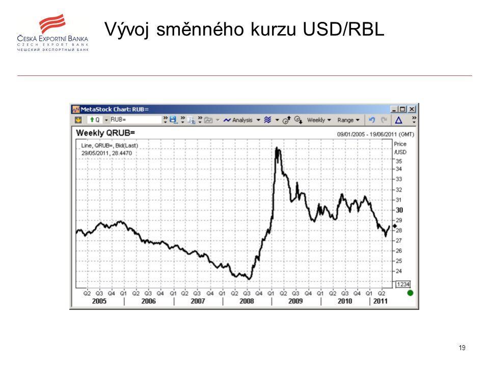 19 Vývoj směnného kurzu USD/RBL