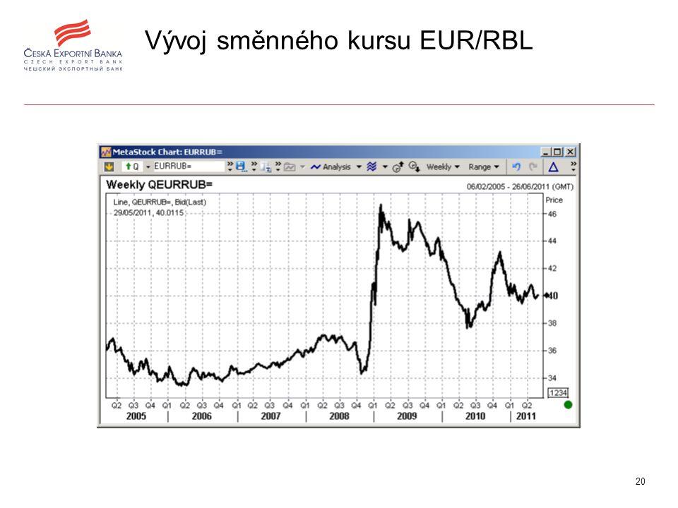 20 Vývoj směnného kursu EUR/RBL