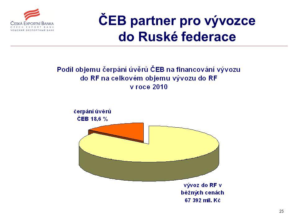 25 ČEB partner pro vývozce do Ruské federace