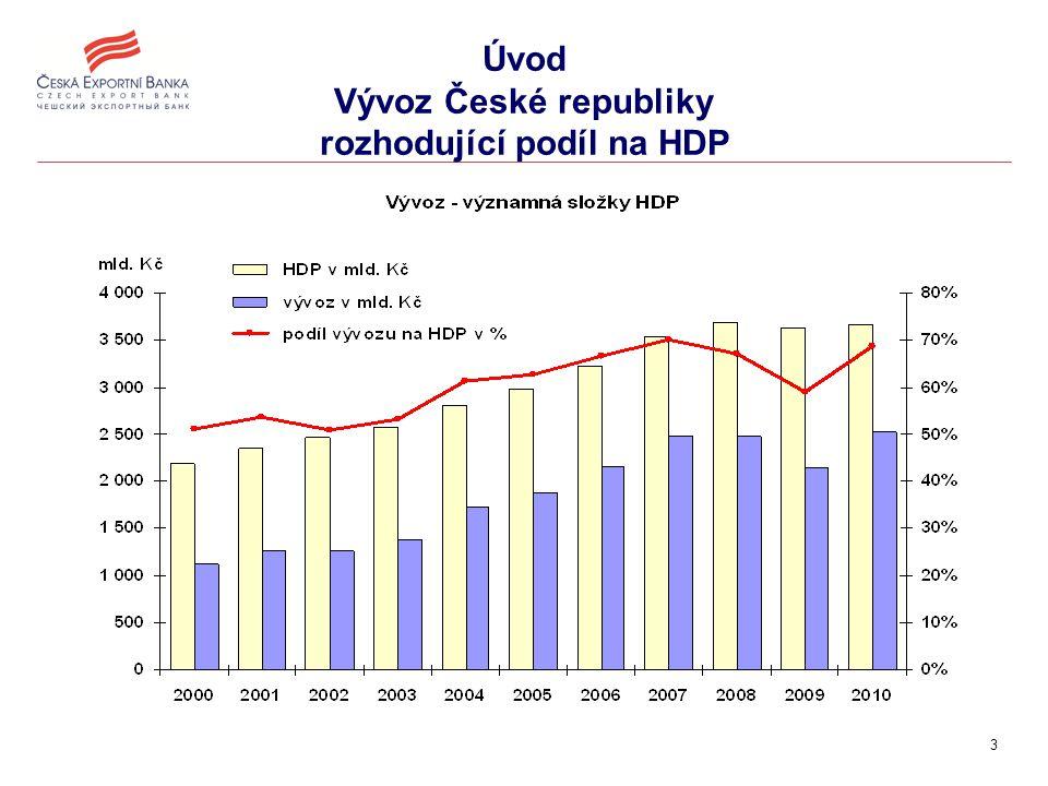 3 Úvod Vývoz České republiky rozhodující podíl na HDP