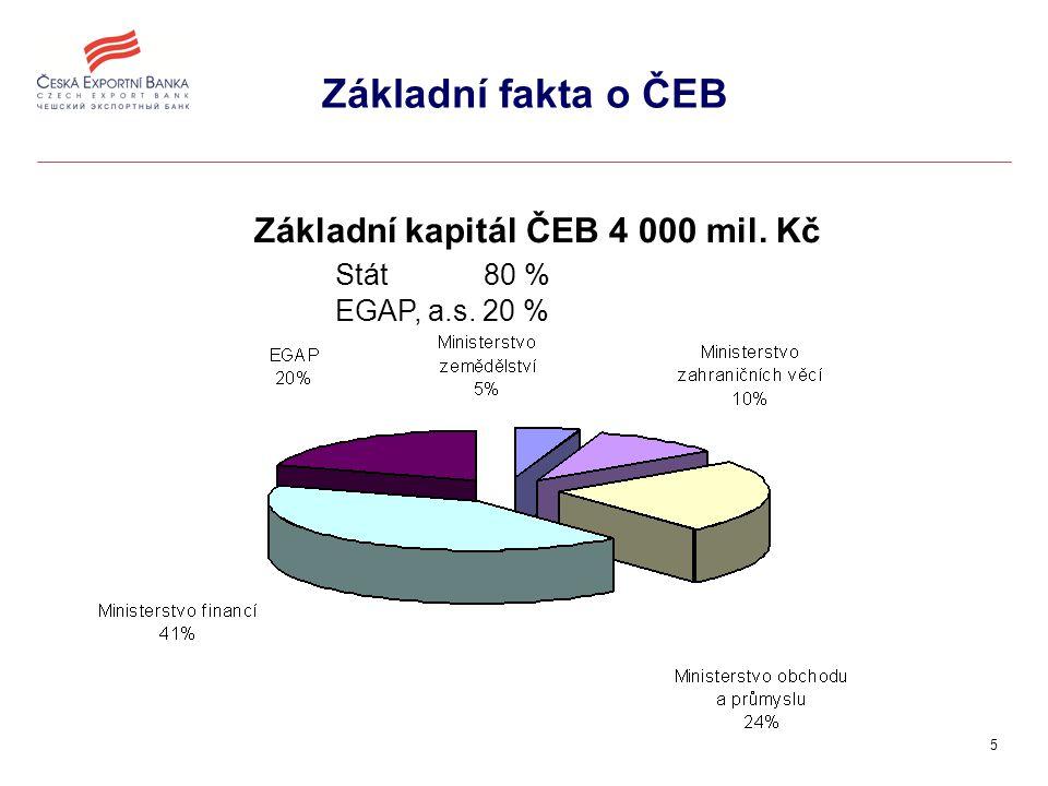 5 Základní fakta o ČEB Základní kapitál ČEB 4 000 mil. Kč Stát 80 % EGAP, a.s. 20 %