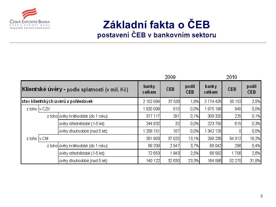 6 Základní fakta o ČEB postavení ČEB v bankovním sektoru