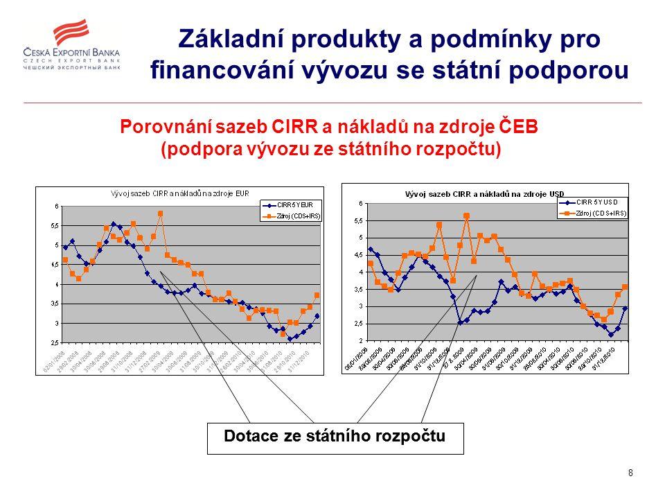 9 Základní produkty a podmínky pro financování vývozu se státní podporou subjektprodukt český vývozce  přímý vývozní dodavatelský úvěr  financování výroby pro vývoz a investic do výroby pro vývoz  neplatební záruky za závazky vývozce  odkup pohledávek český investor  úvěr na financování investice zahraniční dovozce  přímý odběratelský úvěr banka vývozce  refinanční úvěr banka dovozce  odběratelský úvěr  rámcová úvěrová smlouva