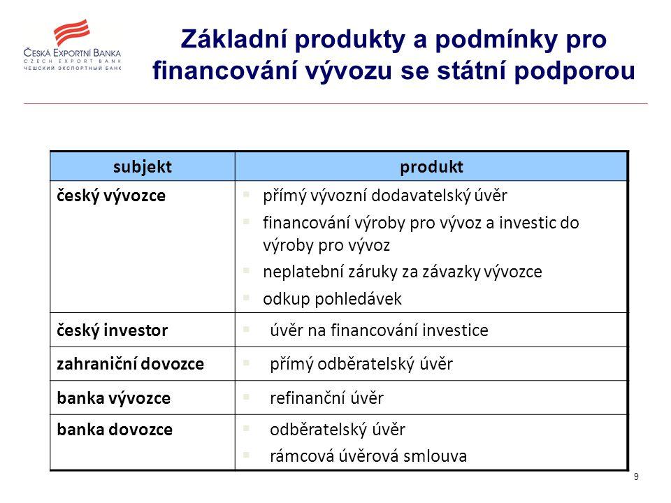 10 Základní produkty a podmínky pro financování vývozu se státní podporou nabízené produkty - komplexní nabídka služeb AP/B min.