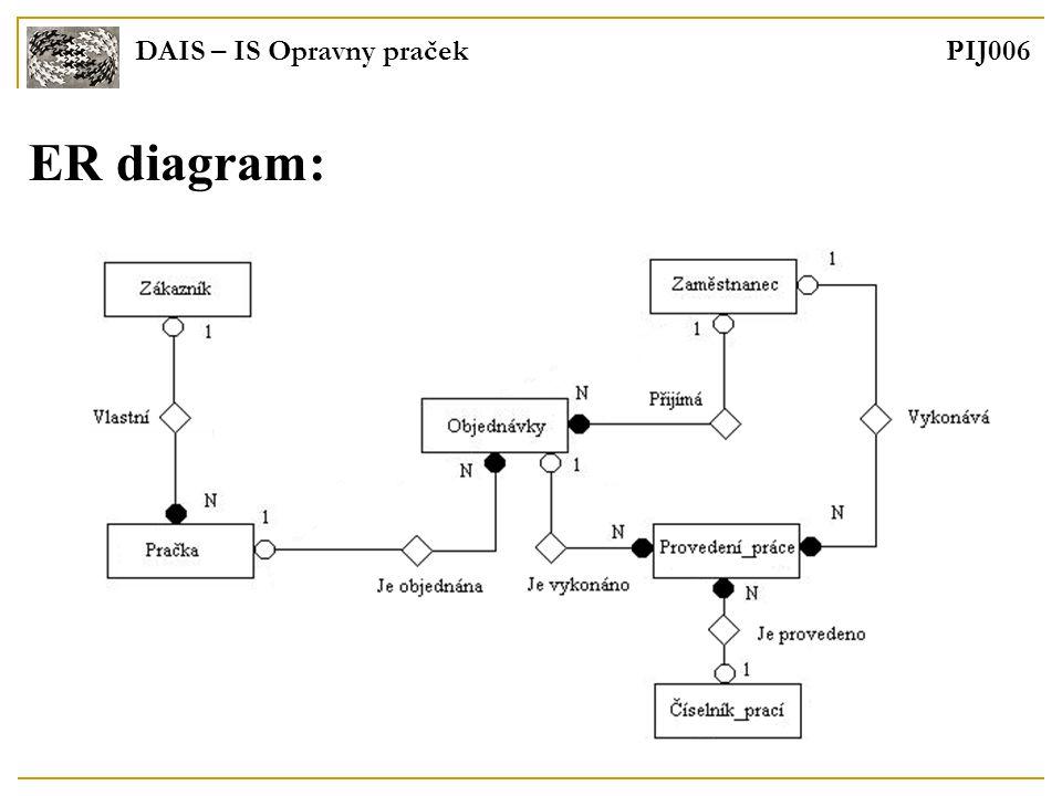 DAIS – IS Opravny praček PIJ006 ER diagram: