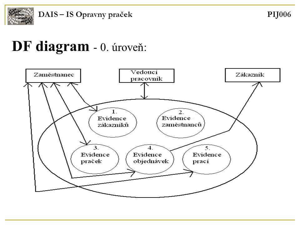 DAIS – IS Opravny praček PIJ006 DF diagram - 0. úroveň: