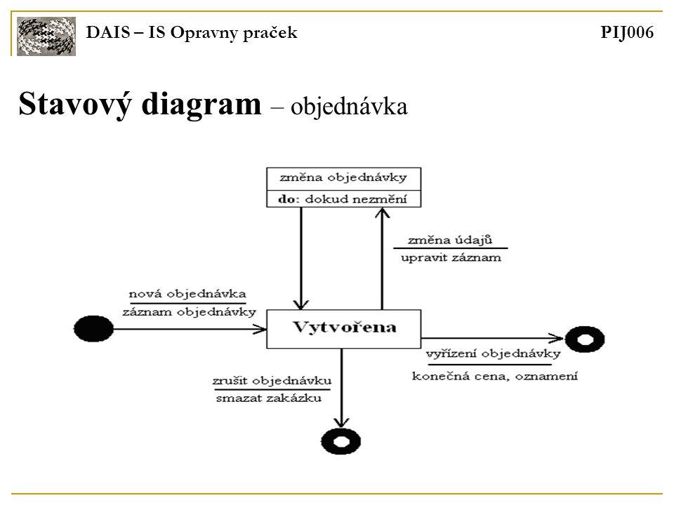 DAIS – IS Opravny praček PIJ006 Stavový diagram – objednávka