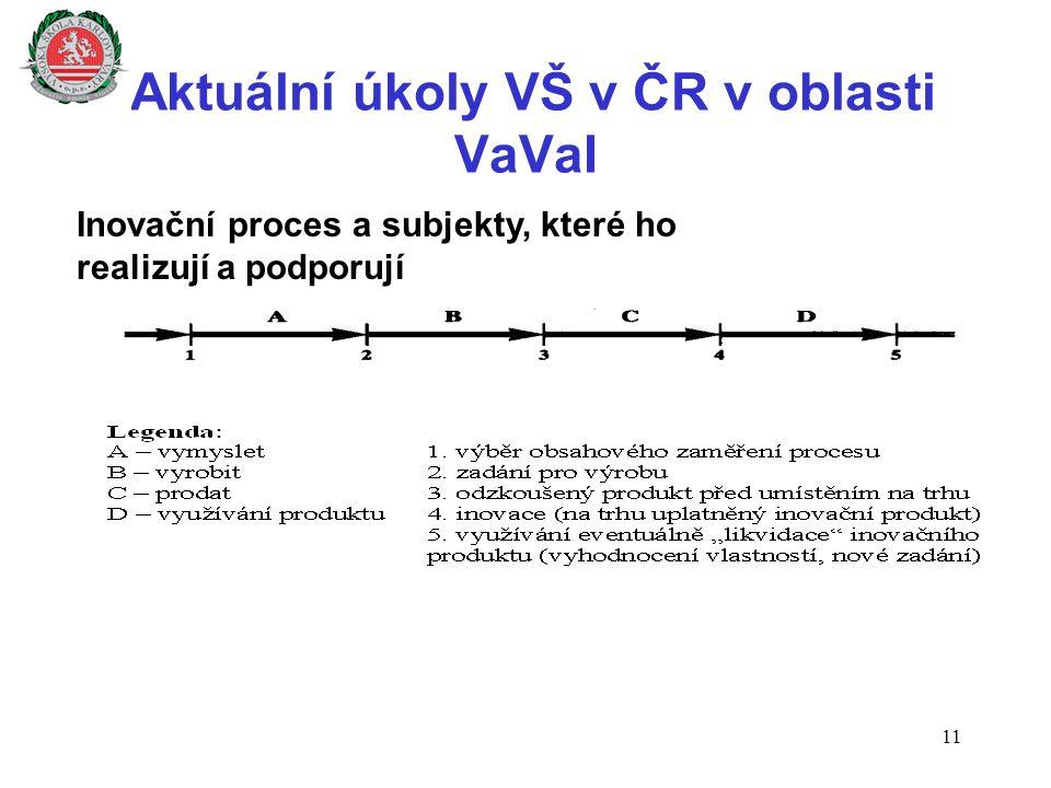 Aktuální úkoly VŠ v ČR v oblasti VaVaI 11 Inovační proces a subjekty, které ho realizují a podporují