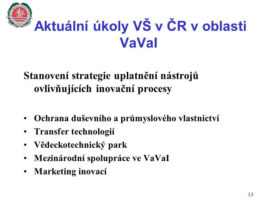 Aktuální úkoly VŠ v ČR v oblasti VaVaI Stanovení strategie uplatnění nástrojů ovlivňujících inovační procesy Ochrana duševního a průmyslového vlastnic