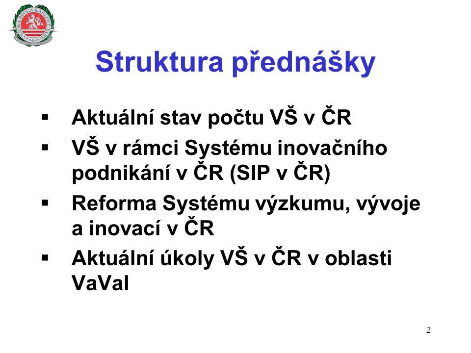 Aktuální stav počtu VŠ v ČR * Ke dni 30.10.