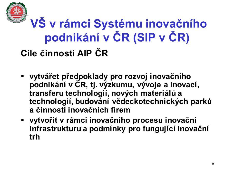 VŠ v rámci Systému inovačního podnikání v ČR (SIP v ČR) Cíle činnosti AIP ČR  vytvářet předpoklady pro rozvoj inovačního podnikání v ČR, tj. výzkumu,