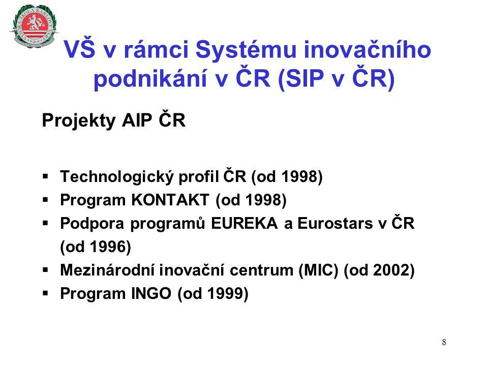 VŠ v rámci Systému inovačního podnikání v ČR (SIP v ČR) Projekty AIP ČR  Technologický profil ČR (od 1998)  Program KONTAKT (od 1998)  Podpora prog