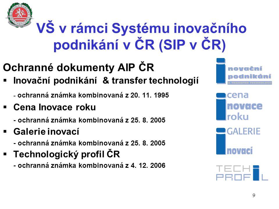VŠ v rámci Systému inovačního podnikání v ČR (SIP v ČR) Ochranné dokumenty AIP ČR  Inovační podnikání & transfer technologií - ochranná známka kombin