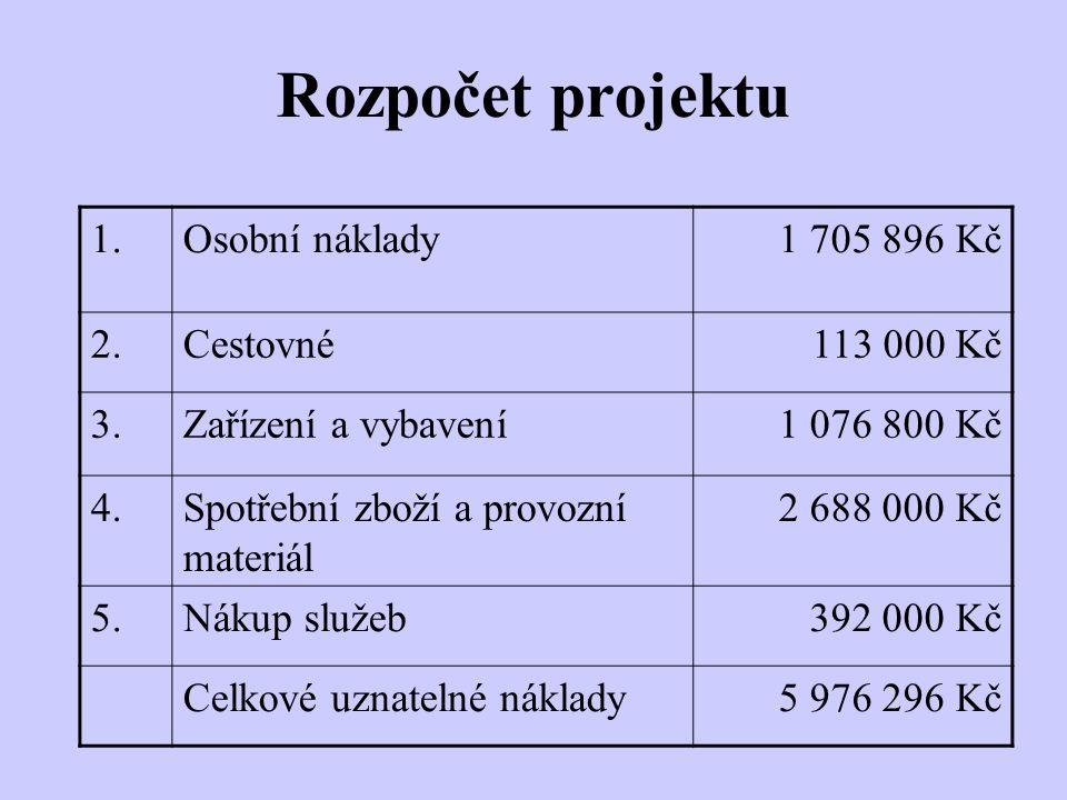 Rozpočet projektu 1.Osobní náklady1 705 896 Kč 2.Cestovné 113 000 Kč 3.Zařízení a vybavení1 076 800 Kč 4.Spotřební zboží a provozní materiál 2 688 000