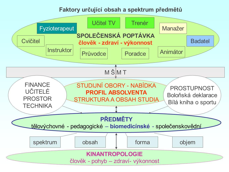 SPOLEČENSKÁ POPTÁVKA člověk - zdraví - výkonnost STUDIJNÍ OBORY - NABÍDKA PROFIL ABSOLVENTA STRUKTURA A OBSAH STUDIA PŘEDMĚTY tělovýchovné - pedagogic