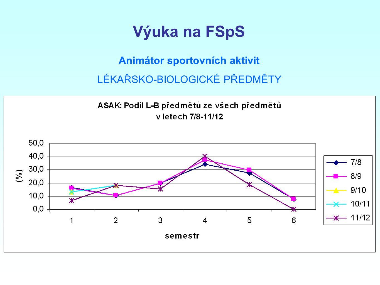 Výuka na FSpS Animátor sportovních aktivit LÉKAŘSKO-BIOLOGICKÉ PŘEDMĚTY