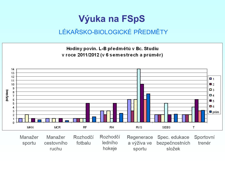 Výuka na FSpS LÉKAŘSKO-BIOLOGICKÉ PŘEDMĚTY Manažer sportu Manažer cestovního ruchu Rozhodčí fotbalu Rozhodčí ledního hokeje Regenerace a výživa ve spo