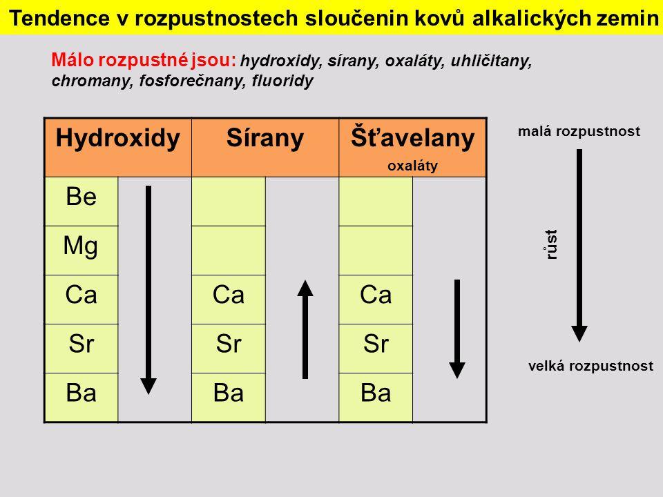 Tendence v rozpustnostech sloučenin kovů alkalických zemin HydroxidySíranyŠťavelany oxaláty Be Mg Ca Sr Ba velká rozpustnost malá rozpustnost růst Mál