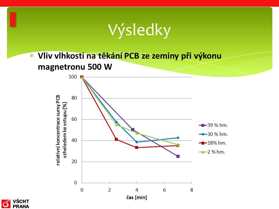 Vliv vlhkosti na těkání PCB ze zeminy při výkonu magnetronu 500 W Výsledky