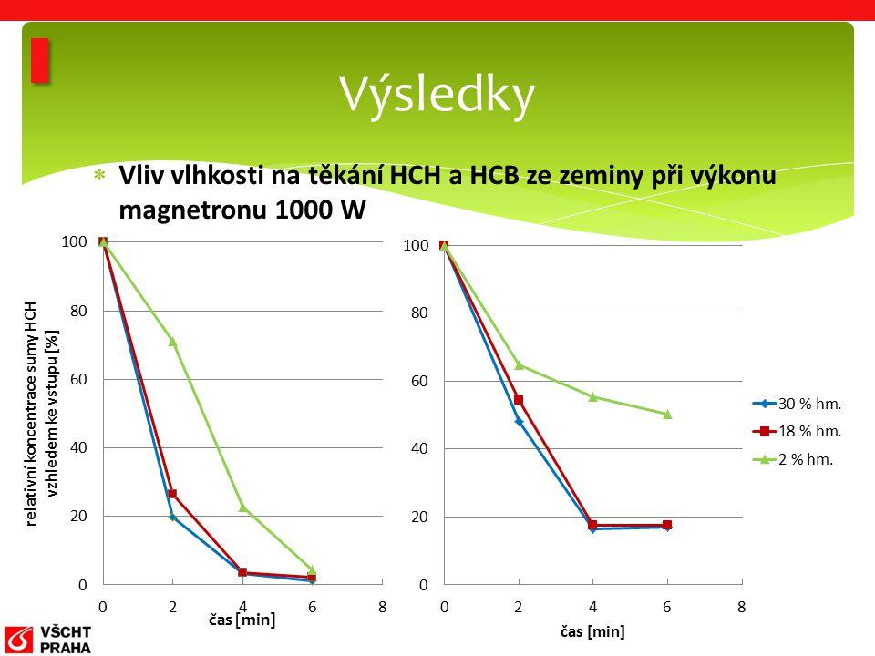  Vliv vlhkosti na těkání HCH a HCB ze zeminy při výkonu magnetronu 1000 W Výsledky