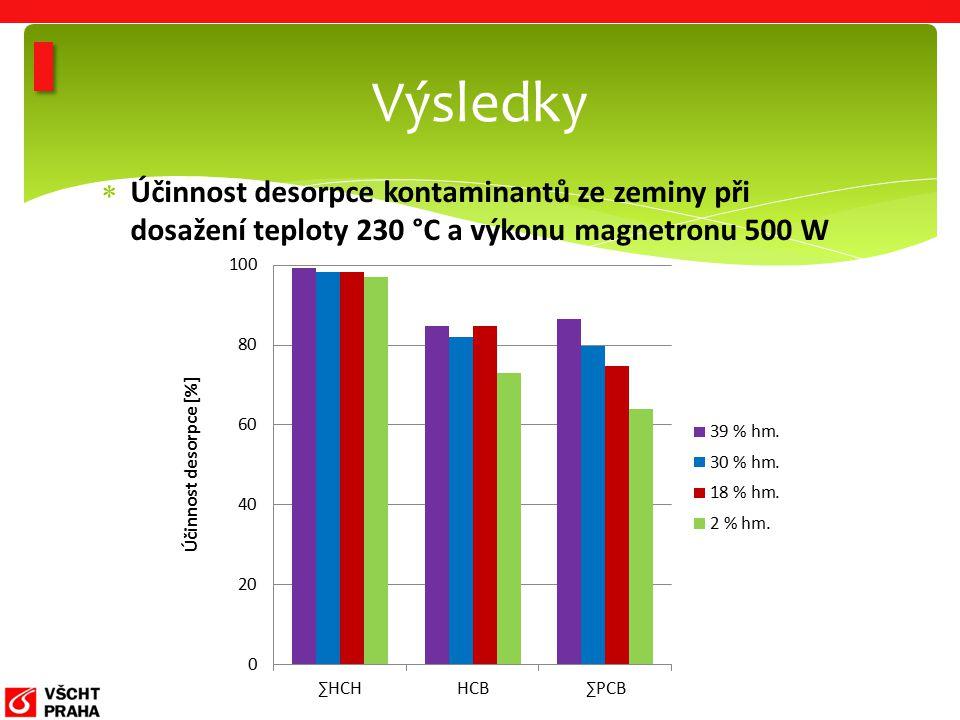  Účinnost desorpce kontaminantů ze zeminy při dosažení teploty 230 °C a výkonu magnetronu 500 W Výsledky