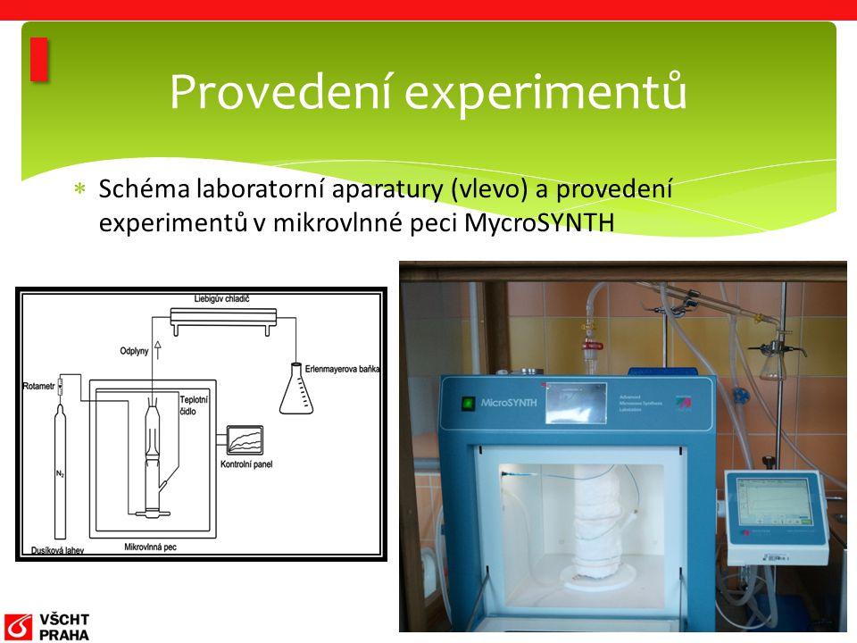  Schéma laboratorní aparatury (vlevo) a provedení experimentů v mikrovlnné peci MycroSYNTH Provedení experimentů