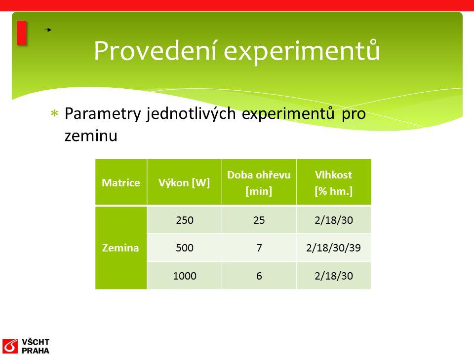  Parametry jednotlivých experimentů pro zeminu Provedení experimentů MatriceVýkon [W] Doba ohřevu [min] Vlhkost [% hm.] Zemina 250252/18/30 50072/18/30/39 100062/18/30