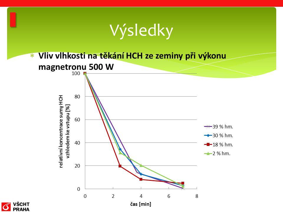  Vliv vlhkosti na těkání HCH ze zeminy při výkonu magnetronu 500 W Výsledky