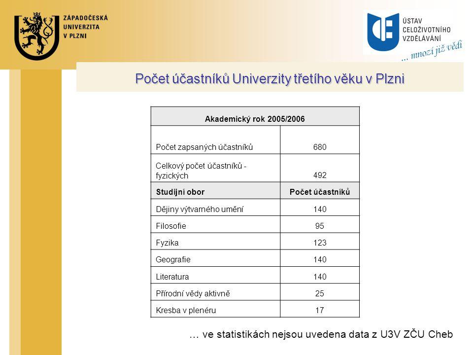 Počet účastníků Univerzity třetího věku v Plzni Akademický rok 2005/2006 Počet zapsaných účastníků680 Celkový počet účastníků - fyzických492 Studijní