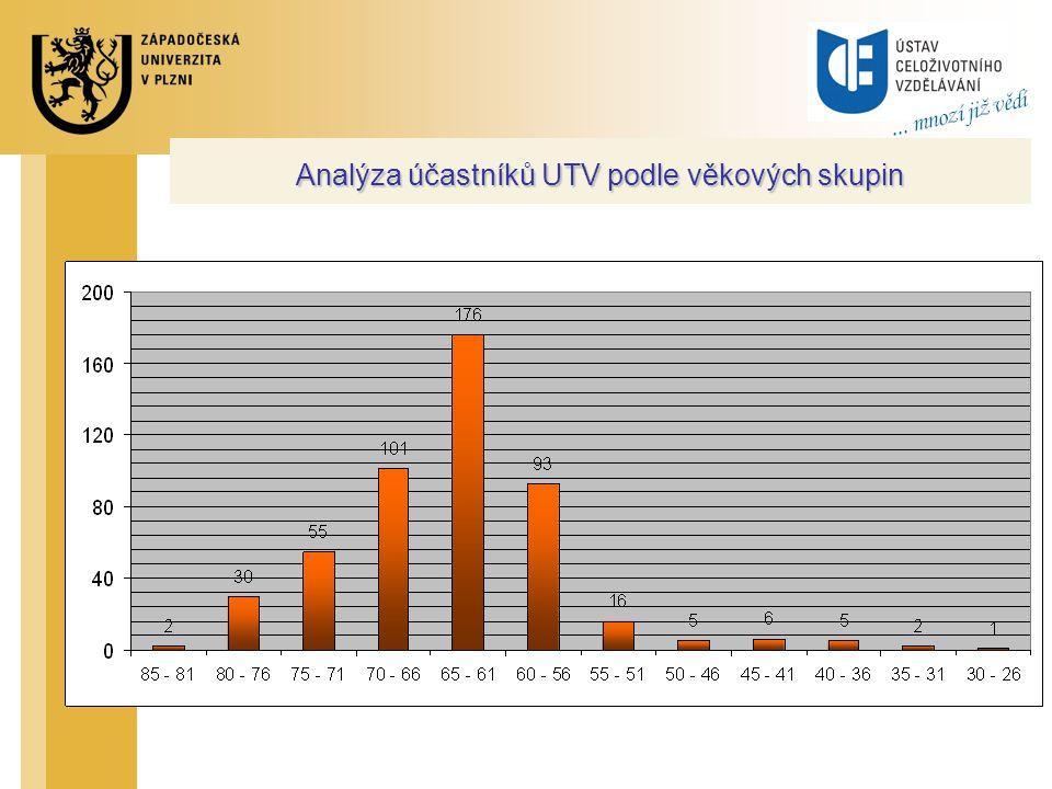 Analýza účastníků UTV podle věkových skupin