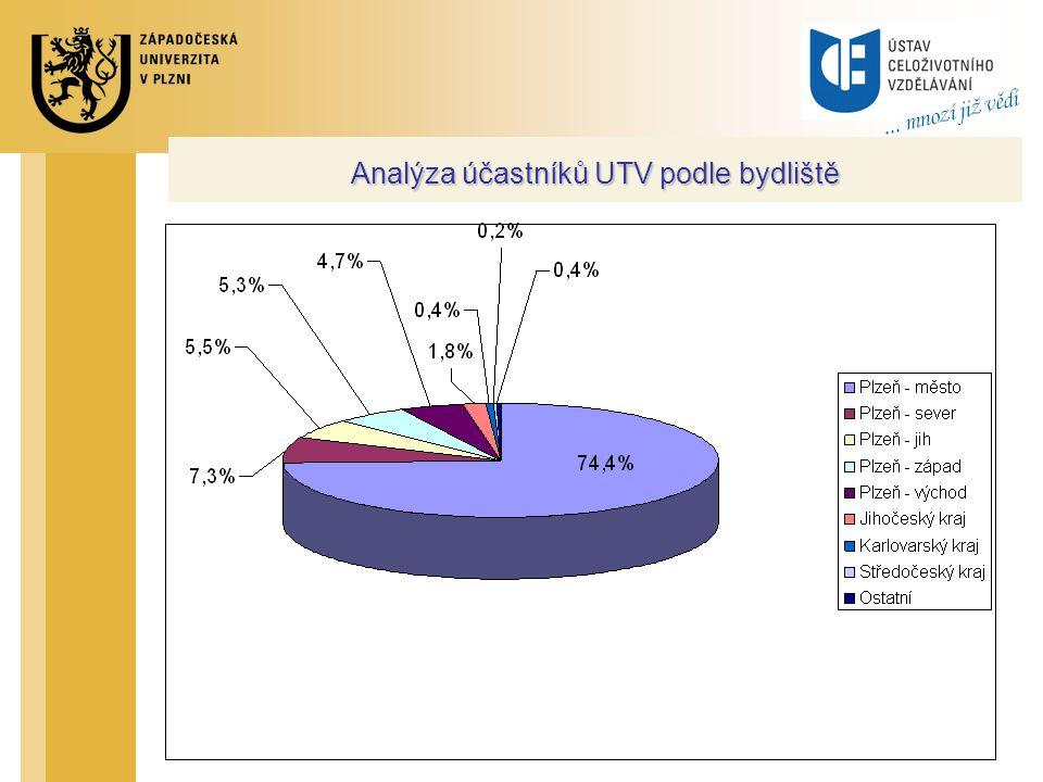 Analýza účastníků UTV podle bydliště