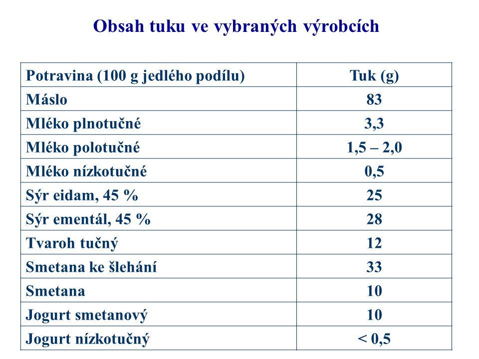 Obsah tuku ve vybraných výrobcích Potravina (100 g jedlého podílu)Tuk (g) Máslo83 Mléko plnotučné3,3 Mléko polotučné1,5 – 2,0 Mléko nízkotučné0,5 Sýr