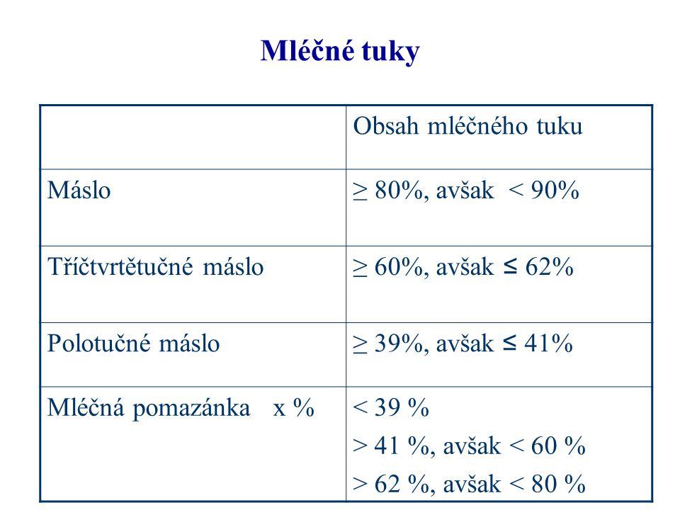 Směsné tuky (výrobky z rostlinných a/nebo živočišných tuků, s mléčným tukem 10 - 80 %) Obsah tuku Směsné tuky≥ 80%, avšak < 90% Tříčtvrtětučné směsné tuky ≥ 60%, avšak ≤ 62% Polotučné směsné tuky ≥ 39%, avšak ≤ 41% Roztíratelné směsné tuky x % < 39 % > 41 %, avšak < 60 % > 62 %, avšak < 80 %