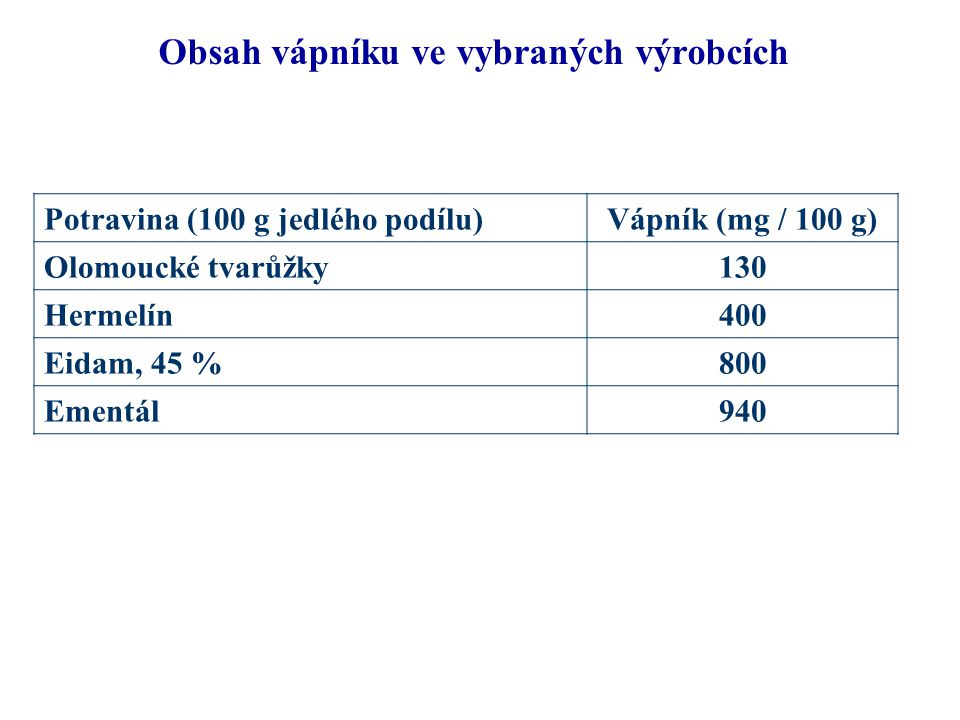 Obsah vápníku ve vybraných výrobcích Potravina (100 g jedlého podílu)Vápník (mg / 100 g) Olomoucké tvarůžky130 Hermelín400 Eidam, 45 %800 Ementál940