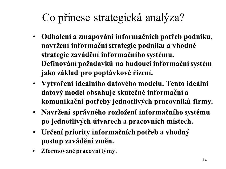 15 strategie jako plán inovace celého IS definice cílů podporujících business definice potřebné informační schopnosti poznání současného stavu definice projektů stanovení priorit a harmonogramu hrubý rozpočet víra ve správnost daného postupu