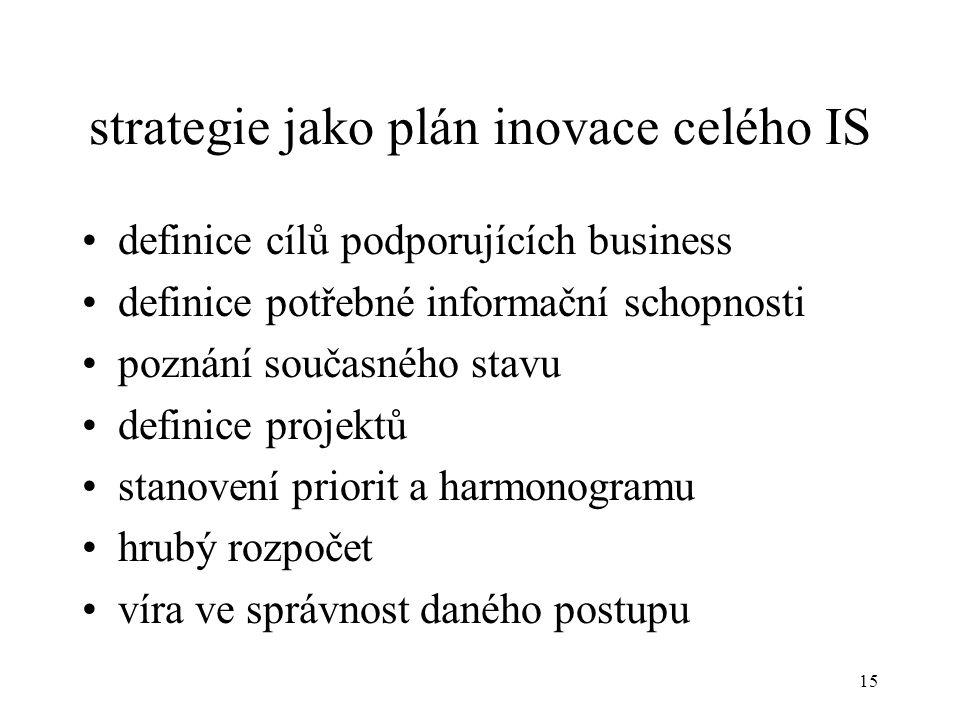 16 plány projektu typu Informační strategie CO-JAK-SKYM-KDY-ZAKOLIK CO: definice produktů - dodávek (výstupů) viz dále JAK: projektový graf –dle LBMS –dle SHINE studio S KYM: organizace projektu KDY: harmonogram ZA KOLIK: v člověko-dnech