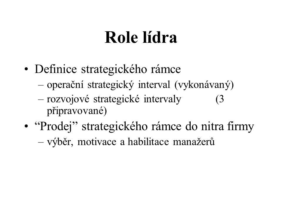 Role manažera Svět požadavků Def.Produktů - CO Def.