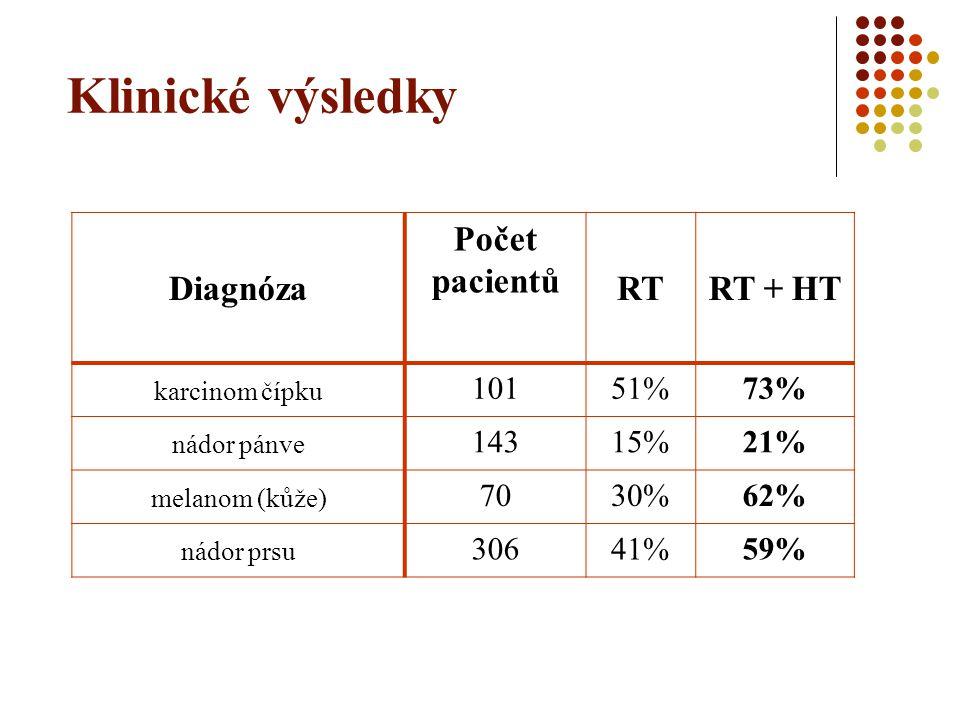 Klinické výsledky Diagnóza Počet pacientů RTRT + HT karcinom čípku 10151%73% nádor pánve 14315%21% melanom (kůže) 7030%62% nádor prsu 30641%59%