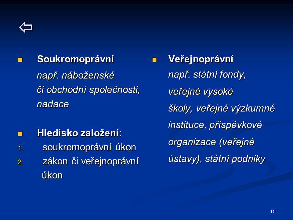 15  Soukromoprávní Soukromoprávní např.náboženské např.