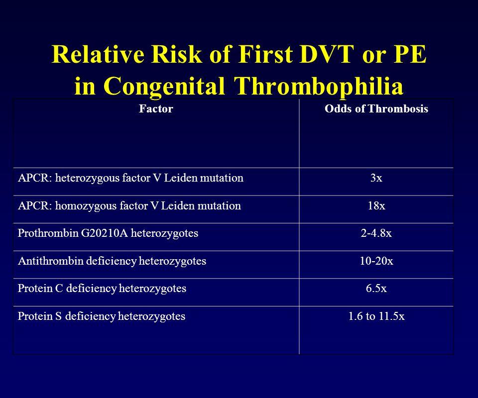 Relative Risk of First DVT or PE in Congenital Thrombophilia FactorOdds of Thrombosis APCR: heterozygous factor V Leiden mutation3x APCR: homozygous f
