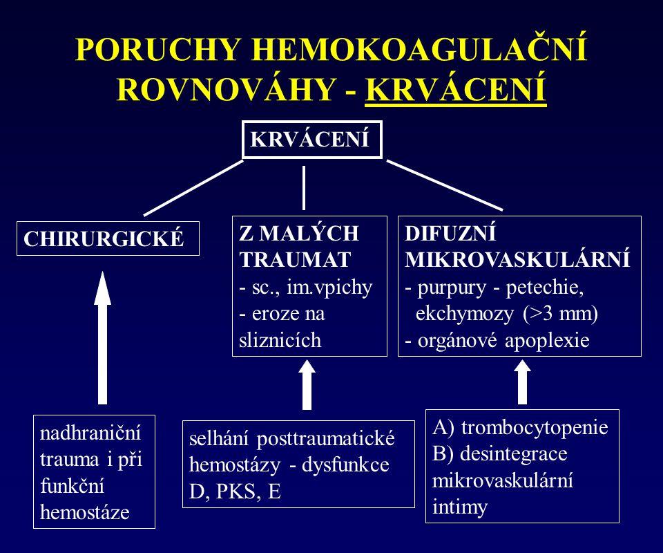 PORUCHY HEMOKOAGULAČNÍ ROVNOVÁHY - KRVÁCENÍ KRVÁCENÍ CHIRURGICKÉ Z MALÝCH TRAUMAT - sc., im.vpichy - eroze na sliznicích DIFUZNÍ MIKROVASKULÁRNÍ - pur
