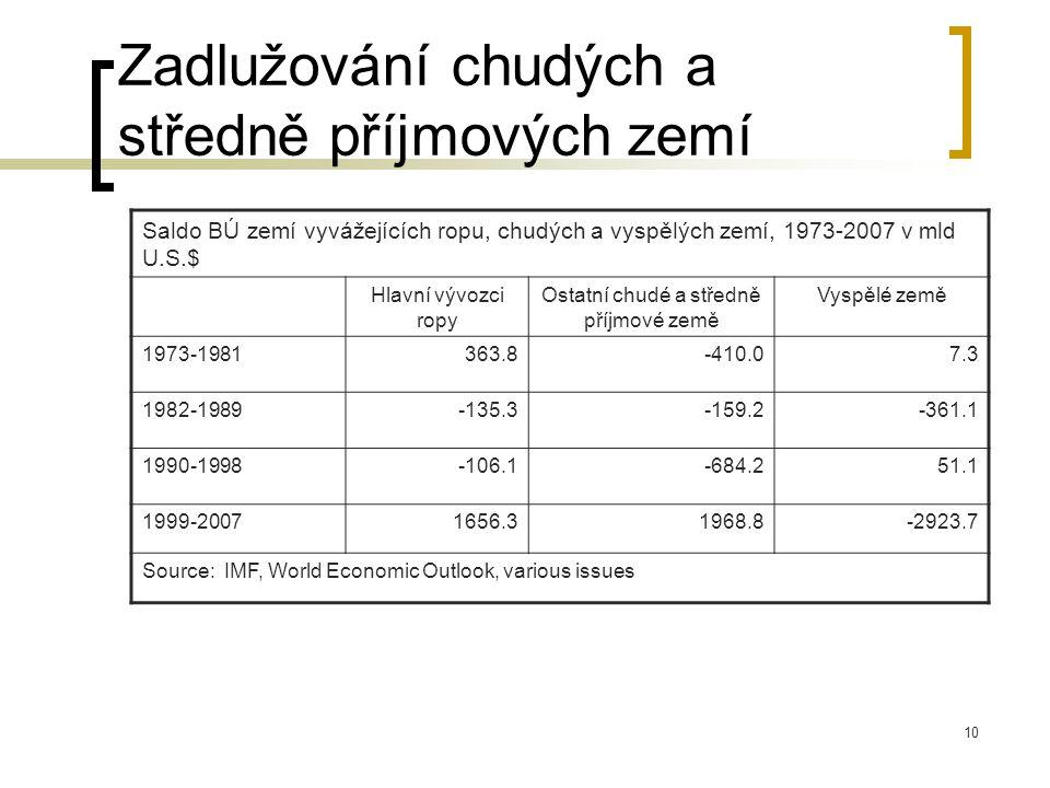 10 Zadlužování chudých a středně příjmových zemí Saldo BÚ zemí vyvážejících ropu, chudých a vyspělých zemí, 1973-2007 v mld U.S.$ Hlavní vývozci ropy